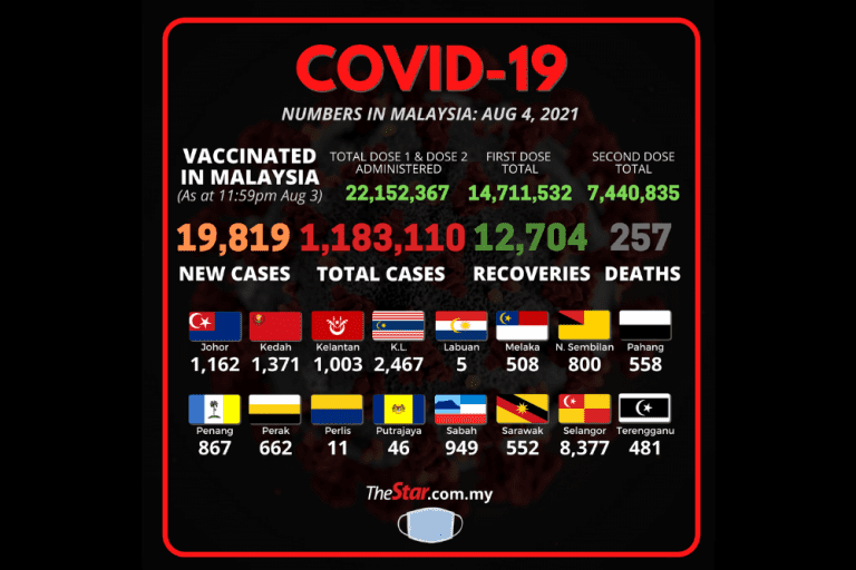 Covid-19: New records with 257 deaths, daily cases breach 19,000