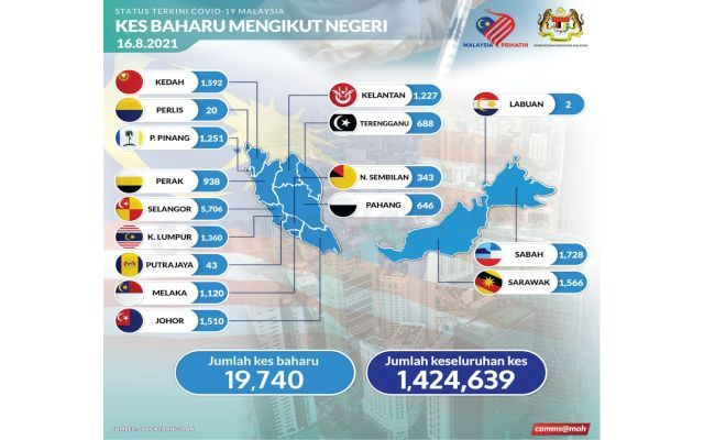 Covid-19 Watch: 19,740 new cases, Selangor still top with 5,706